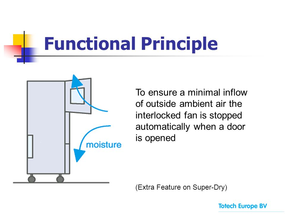 To ensure a minimal inflow of outside ambient air the interlocked fan is stopped automatically when a door is opened (Extra Feature on Super-Dry) Func