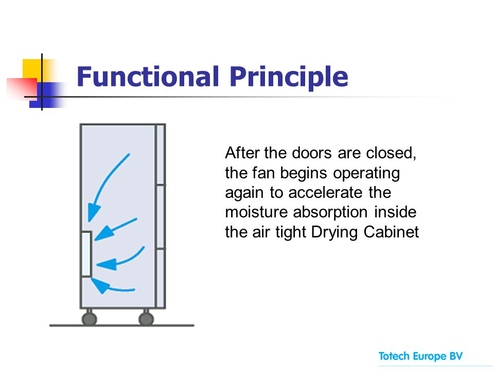 After the doors are closed, the fan begins operating again to accelerate the moisture absorption inside the air tight Drying Cabinet Functional Princi