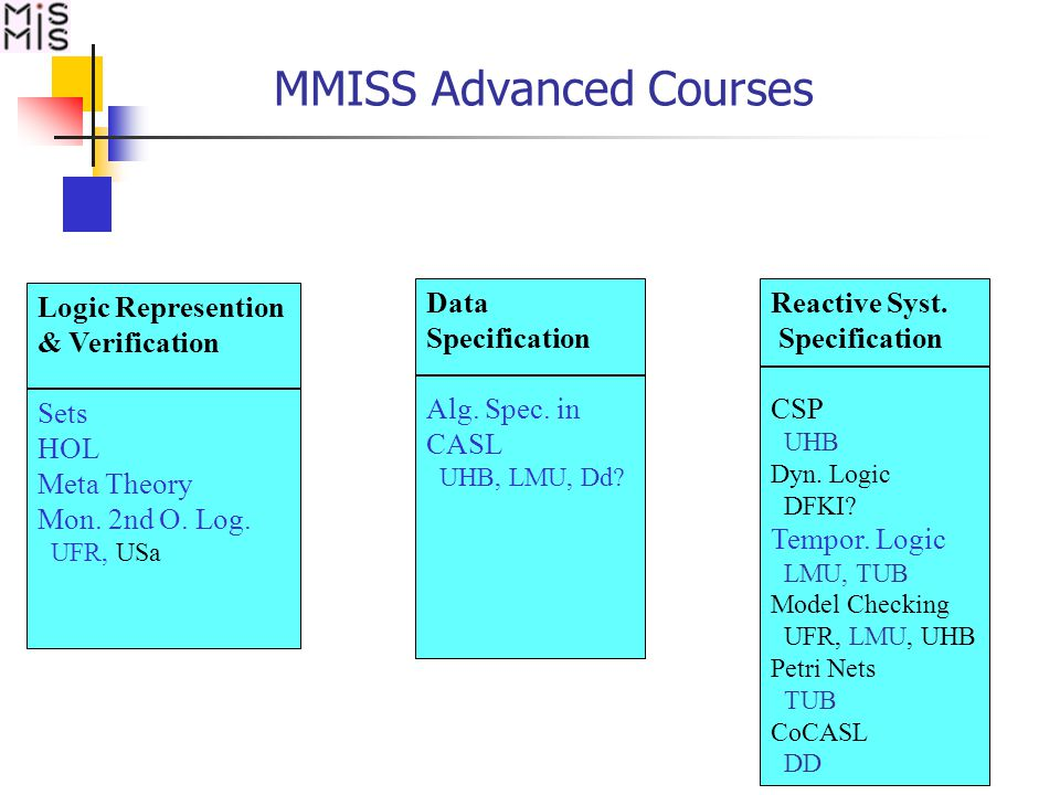 MMISS Advanced Courses Logic Represention & Verification Sets HOL Meta Theory Mon.