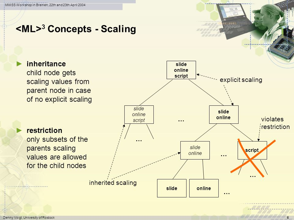 wwr wissenswerkstatt rechensysteme Denny Voigt, University of Rostock6 MMiSS Workshop in Bremen, 22th and 23th April 2004 3 Concepts - Scaling inheritance child node gets scaling values from parent node in case of no explicit scaling restriction only subsets of the parents scaling values are allowed for the child nodes slide online script explicit scaling inherited scaling violates restriction slideonline … slide online script slide online … script … … …