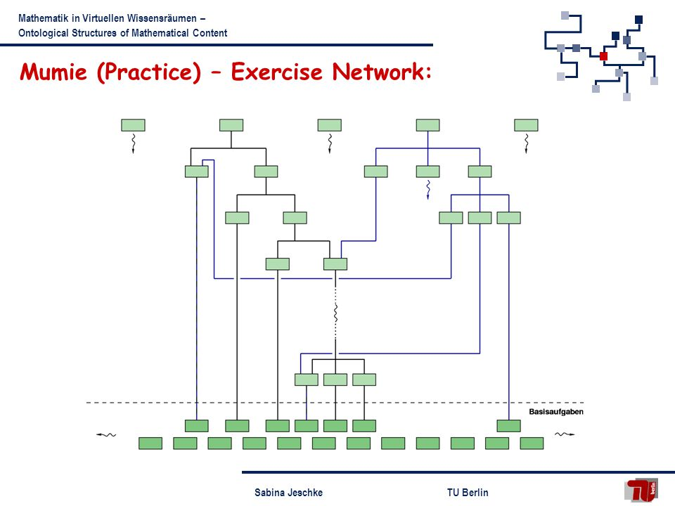 Sabina JeschkeTU Berlin Mathematik in Virtuellen Wissensräumen – Ontological Structures of Mathematical Content Mumie (Practice) – Exercise Network: