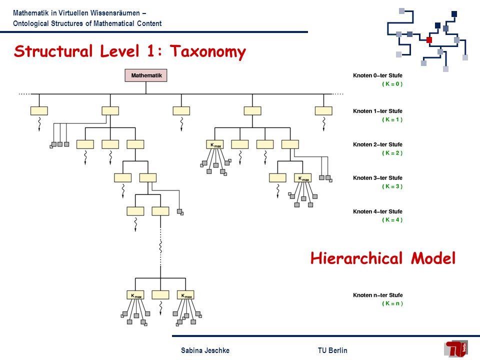 Sabina JeschkeTU Berlin Mathematik in Virtuellen Wissensräumen – Ontological Structures of Mathematical Content Structural Level 1: Taxonomy Hierarchical Model