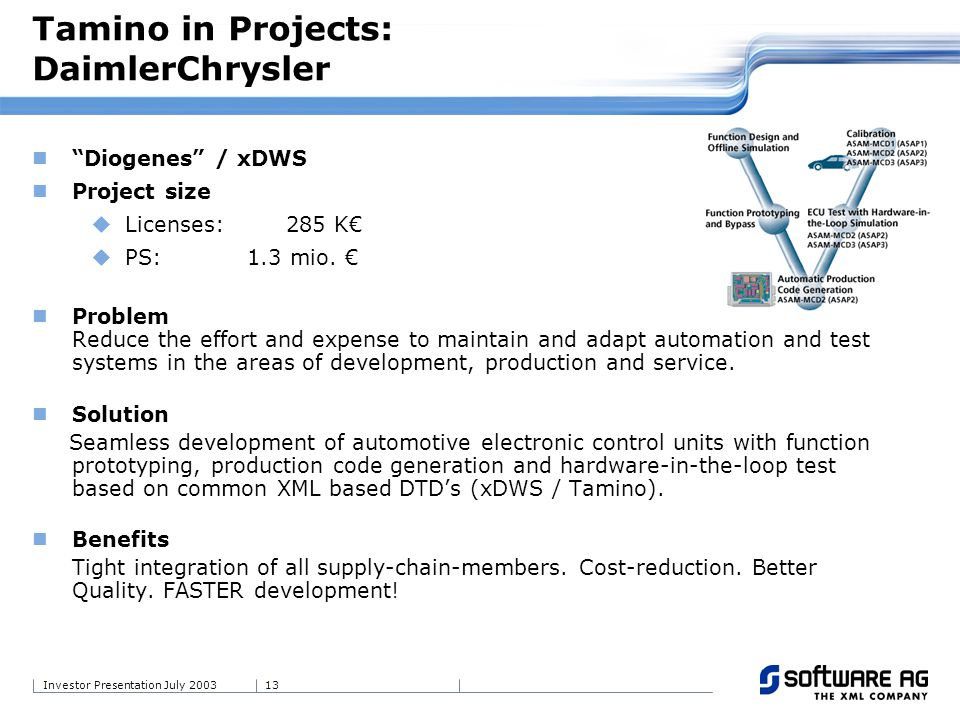 13Investor Presentation July 2003 Diogenes / xDWS Project size Licenses: 285 K PS: 1.3 mio. Problem Reduce the effort and expense to maintain and adap