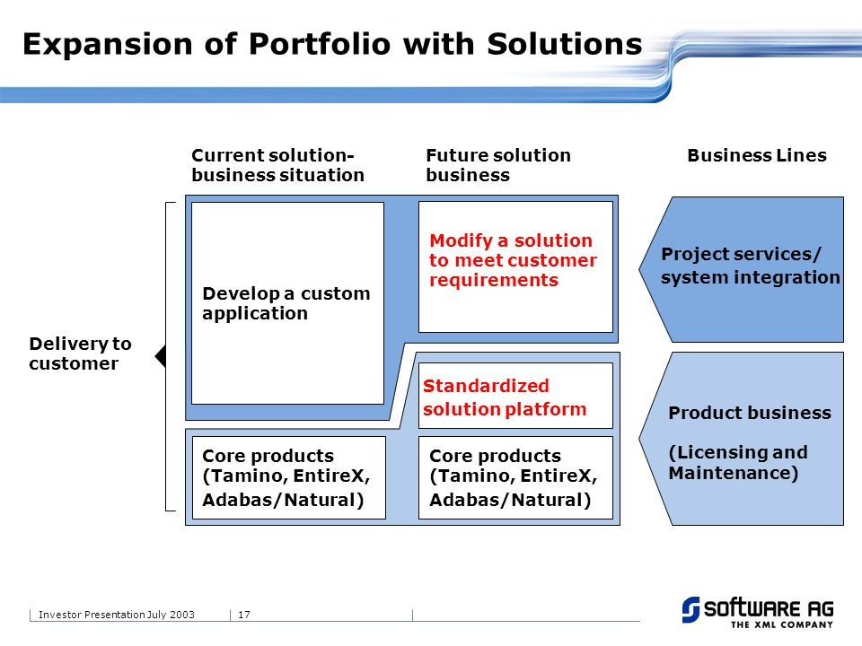 17Investor Presentation July 2003 Current solution- business situation Expansion of Portfolio with Solutions Future solution business Business Lines D
