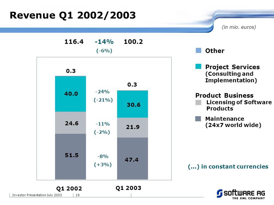 19Investor Presentation July 2003 Revenue Q1 2002/2003 30.6 40.0 -24% (-21%) 47.4 21.9 0.3 51.5 24.6 -8% (+3%) -11% (-2%) 116.4100.2 Q1 2002 Q1 2003 -14% (-6%) (...) in constant currencies (in mio.