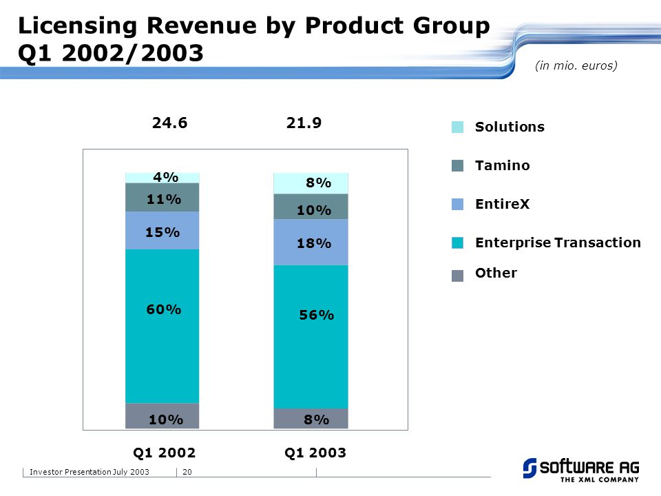 20Investor Presentation July 2003 Licensing Revenue by Product Group Q1 2002/2003 Q1 2002Q1 2003 Solutions Tamino EntireX Enterprise Transaction Other