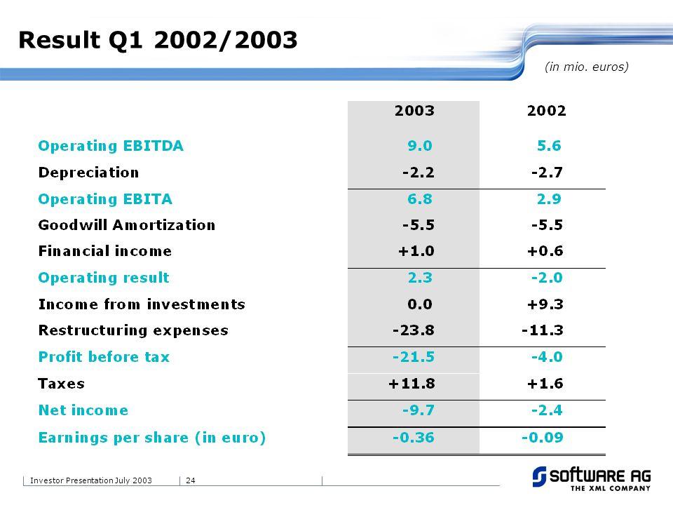 24Investor Presentation July 2003 Result Q1 2002/2003 (in mio. euros)