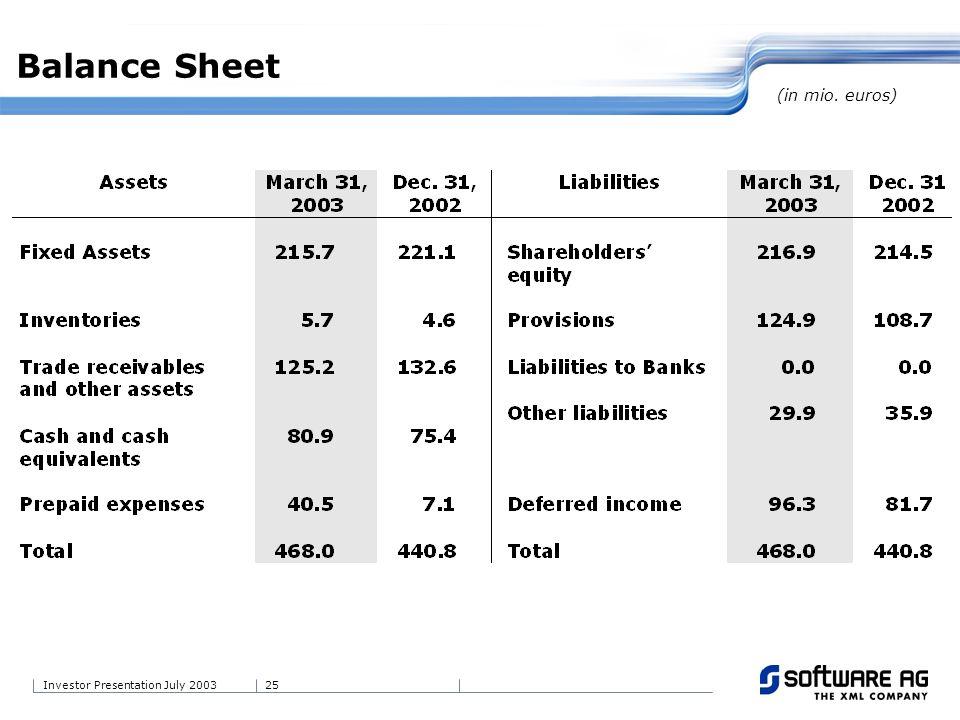 25Investor Presentation July 2003 Balance Sheet (in mio. euros)