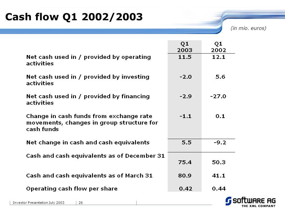 26Investor Presentation July 2003 Cash flow Q1 2002/2003 (in mio. euros)