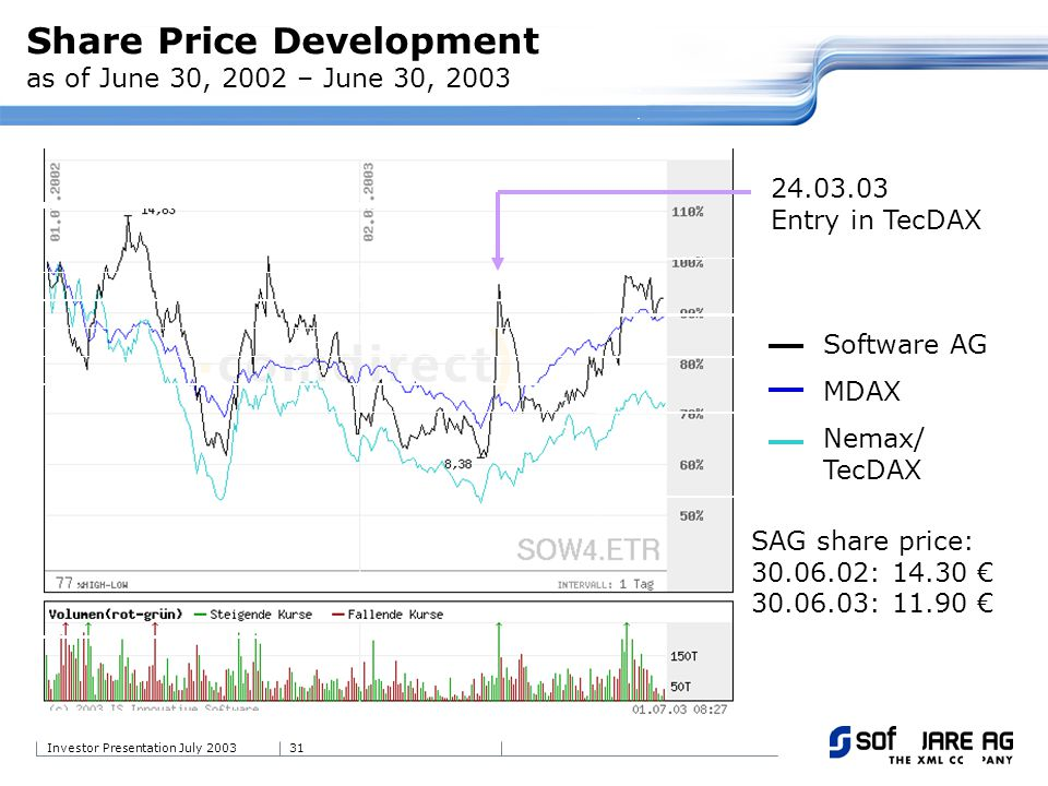 31Investor Presentation July 2003 24.03.03 Entry in TecDAX Software AG MDAX Nemax/ TecDAX Share Price Development as of June 30, 2002 – June 30, 2003 SAG share price: 30.06.02: 14.30 30.06.03: 11.90