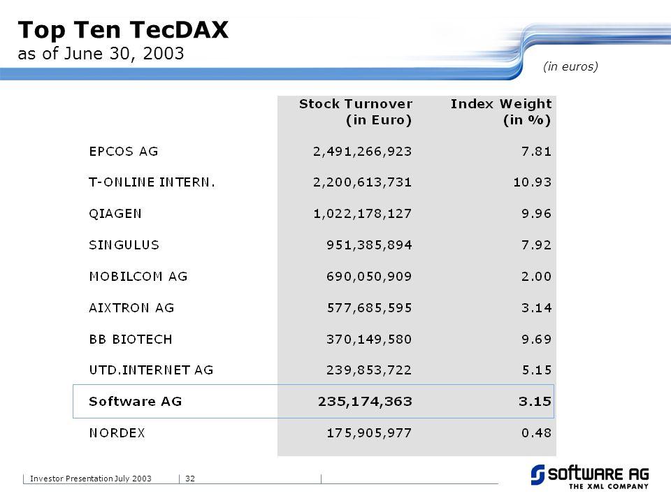 32Investor Presentation July 2003 Top Ten TecDAX as of June 30, 2003 (in euros)