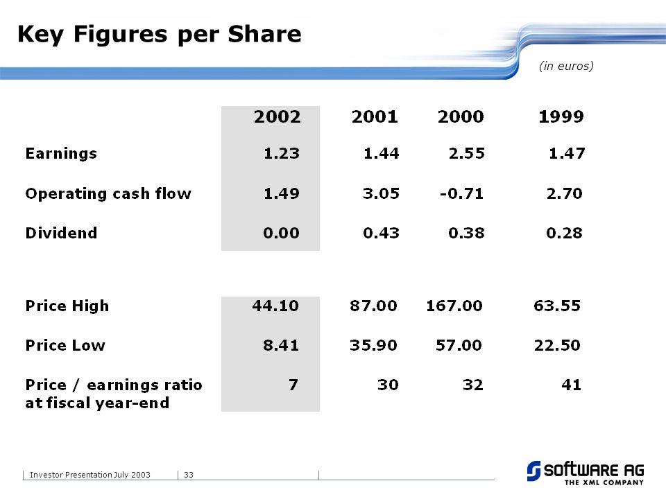 33Investor Presentation July 2003 Key Figures per Share (in euros)