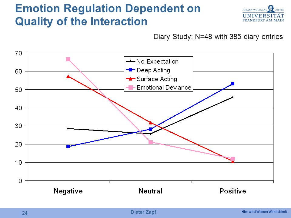 Hier wird Wissen Wirklichkeit Dieter Zapf 24 Emotion Regulation Dependent on Quality of the Interaction Diary Study: N=48 with 385 diary entries