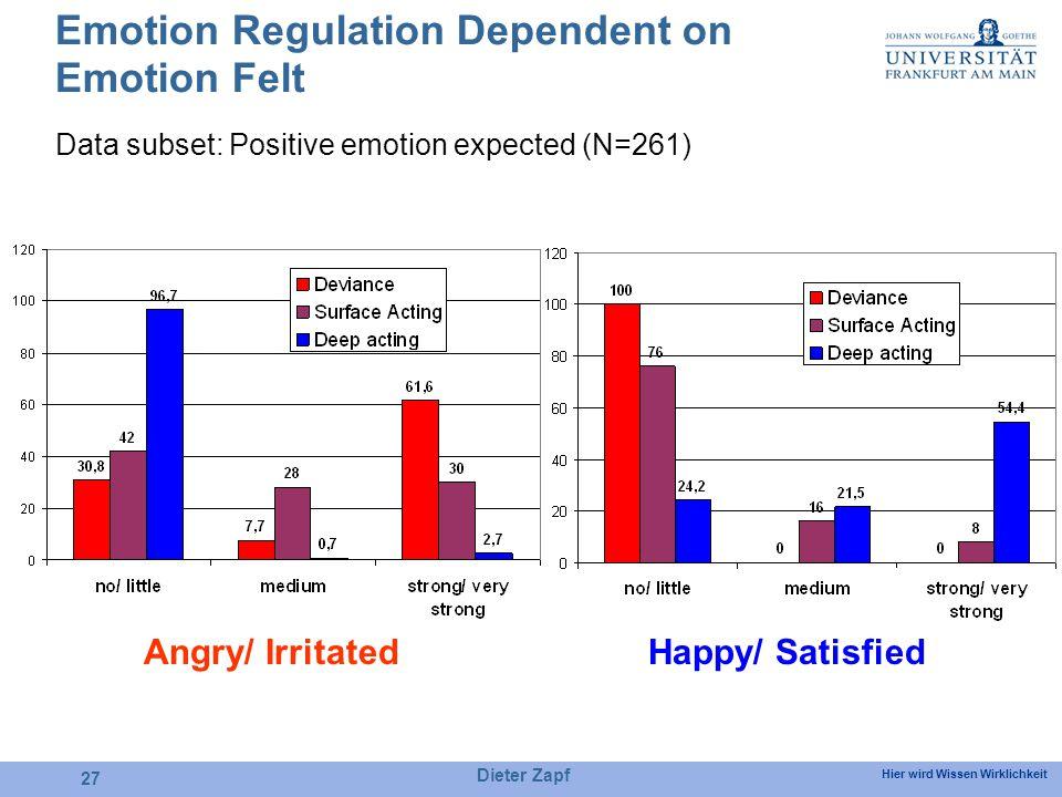 Hier wird Wissen Wirklichkeit Dieter Zapf 27 Emotion Regulation Dependent on Emotion Felt Happy/ SatisfiedAngry/ Irritated Data subset: Positive emotion expected (N=261)
