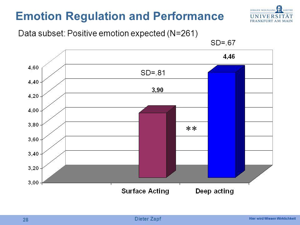 Hier wird Wissen Wirklichkeit Dieter Zapf 28 Emotion Regulation and Performance SD=.81 SD=.67 ** Data subset: Positive emotion expected (N=261)