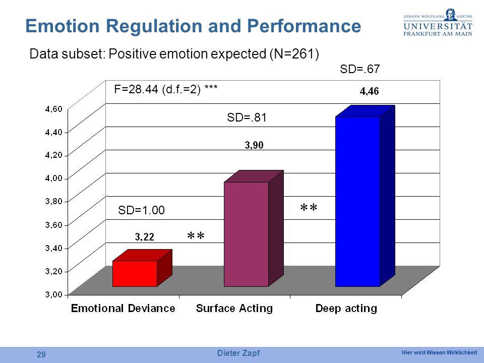 Hier wird Wissen Wirklichkeit Dieter Zapf 29 Emotion Regulation and Performance SD=1.00 SD=.81 SD=.67 F=28.44 (d.f.=2) *** ** Data subset: Positive emotion expected (N=261)