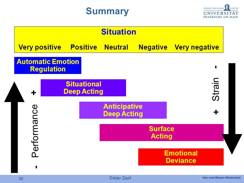 Hier wird Wissen Wirklichkeit Dieter Zapf 30 Summary Situation Very positive Positive NeutralNegativeVery negative Automatic Emotion Regulation Situational Deep Acting Anticipative Deep Acting Surface Acting Emotional Deviance - Performance + + Strain -