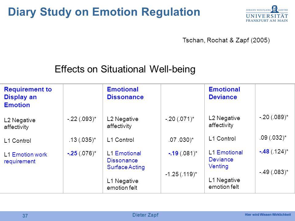 Hier wird Wissen Wirklichkeit Dieter Zapf 37 Diary Study on Emotion Regulation Tschan, Rochat & Zapf (2005) Requirement to Display an Emotion L2 Negative affectivity L1 Control L1 Emotion work requirement -.22 (.093)*.13 (.035)* -.25 (.076)* Emotional Dissonance L2 Negative affectivity L1 Control L1 Emotional Dissonance Surface Acting L1 Negative emotion felt -.20 (.071)*.07.030)* -.19 (.081)* -1.25 (.119)* Emotional Deviance L2 Negative affectivity L1 Control L1 Emotional Deviance Venting L1 Negative emotion felt -.20 (.089)*.09 (.032)* -.48 (.124)* -.49 (.083)* Effects on Situational Well-being