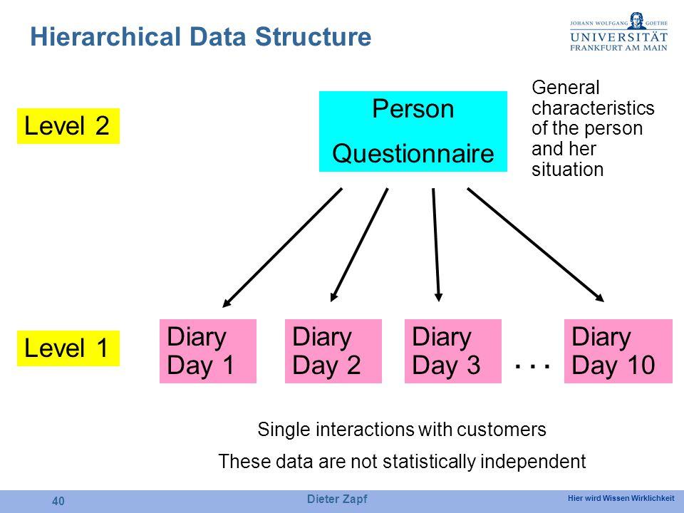 Hier wird Wissen Wirklichkeit Dieter Zapf 40 Hierarchical Data Structure Person Questionnaire Diary Day 1 Diary Day 2 Diary Day 10 Diary Day 3 Level 2...