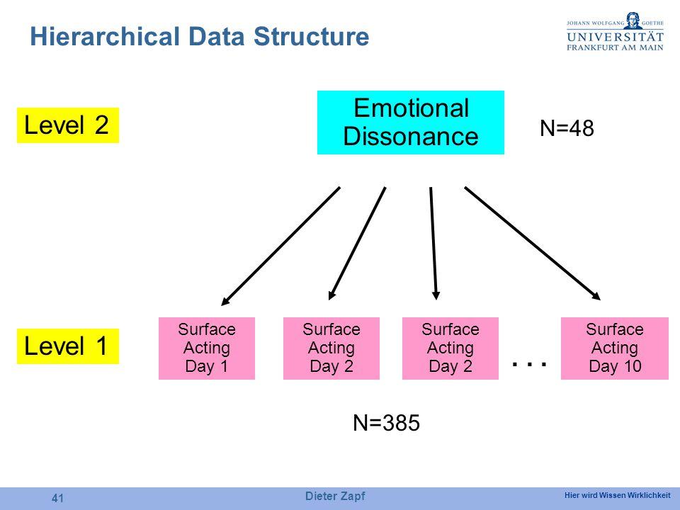 Hier wird Wissen Wirklichkeit Dieter Zapf 41 Hierarchical Data Structure Emotional Dissonance Surface Acting Day 1 Surface Acting Day 2 Surface Acting Day 10 Surface Acting Day 2 Level 2...