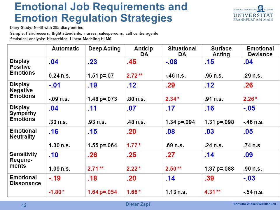 Hier wird Wissen Wirklichkeit Dieter Zapf 42 Emotional Job Requirements and Emotion Regulation Strategies AutomaticDeep ActingAnticip DA Situational DA Surface Acting Emotional Deviance Display Positive Emotions.04 0.24 n.s..23 1.51 p=.07.45 2.72 ** -.08 -.46 n.s..15.96 n.s..04.29 n.s.