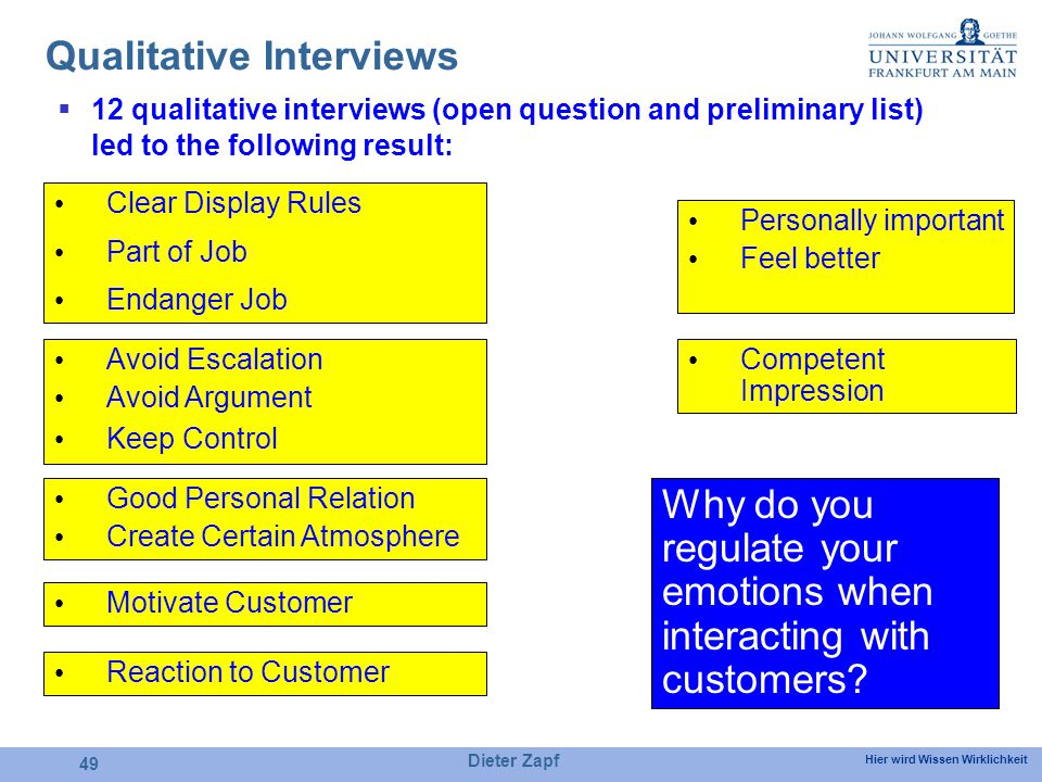 Hier wird Wissen Wirklichkeit Dieter Zapf 49 Qualitative Interviews 12 qualitative interviews (open question and preliminary list) led to the following result: Avoid Escalation Avoid Argument Keep Control Personally important Feel better Good Personal Relation Create Certain Atmosphere Motivate Customer Reaction to Customer Competent Impression Clear Display Rules Part of Job Endanger Job Why do you regulate your emotions when interacting with customers