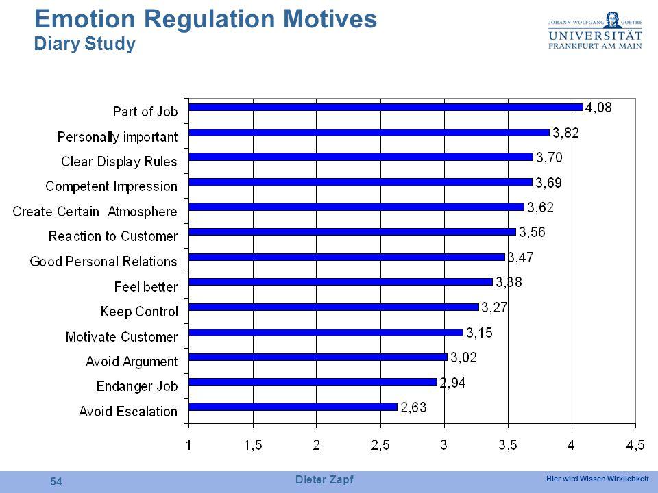 Hier wird Wissen Wirklichkeit Dieter Zapf 54 Emotion Regulation Motives Diary Study