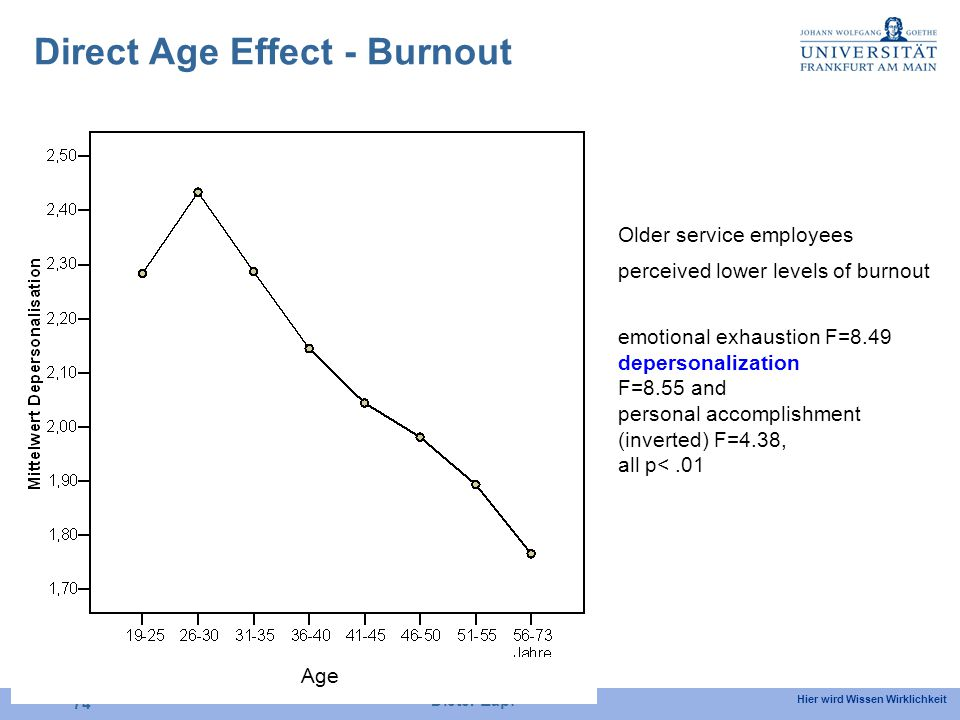 Hier wird Wissen Wirklichkeit Dieter Zapf 74 Age Older service employees perceived lower levels of burnout emotional exhaustion F=8.49 depersonalization F=8.55 and personal accomplishment (inverted) F=4.38, all p<.01 Direct Age Effect - Burnout