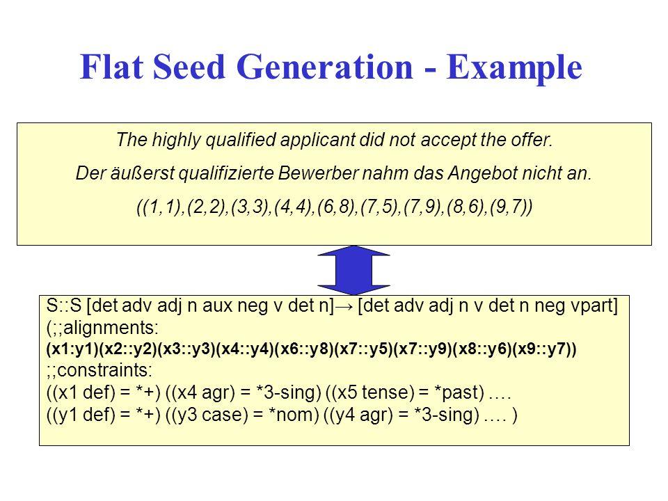 S::S [det adv adj n aux neg v det n] [det adv adj n v det n neg vpart] (;;alignments: (x1:y1)(x2::y2)(x3::y3)(x4::y4)(x6::y8)(x7::y5)(x7::y9)(x8::y6)(