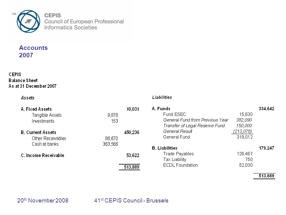 20 th November 200841 st CEPIS Council - Brussels Year to Date (31/10/08) To date, fees unpaid by :- –Estonia According to procedures, the Estonian society loses its voting rights at this Council
