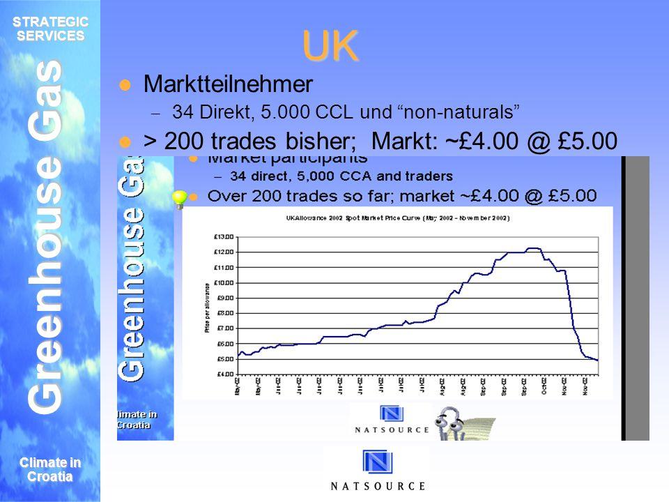 Greenhouse Gas STRATEGIC SERVICES Climate in Croatia UK Marktteilnehmer – 34 Direkt, 5.000 CCL und non-naturals > 200 trades bisher; Markt: ~£4.00 @ £