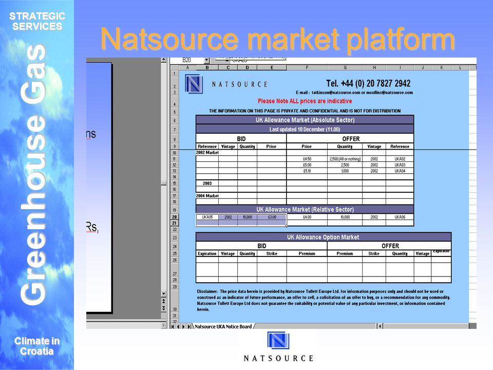 Greenhouse Gas STRATEGIC SERVICES Climate in Croatia Natsource market platform