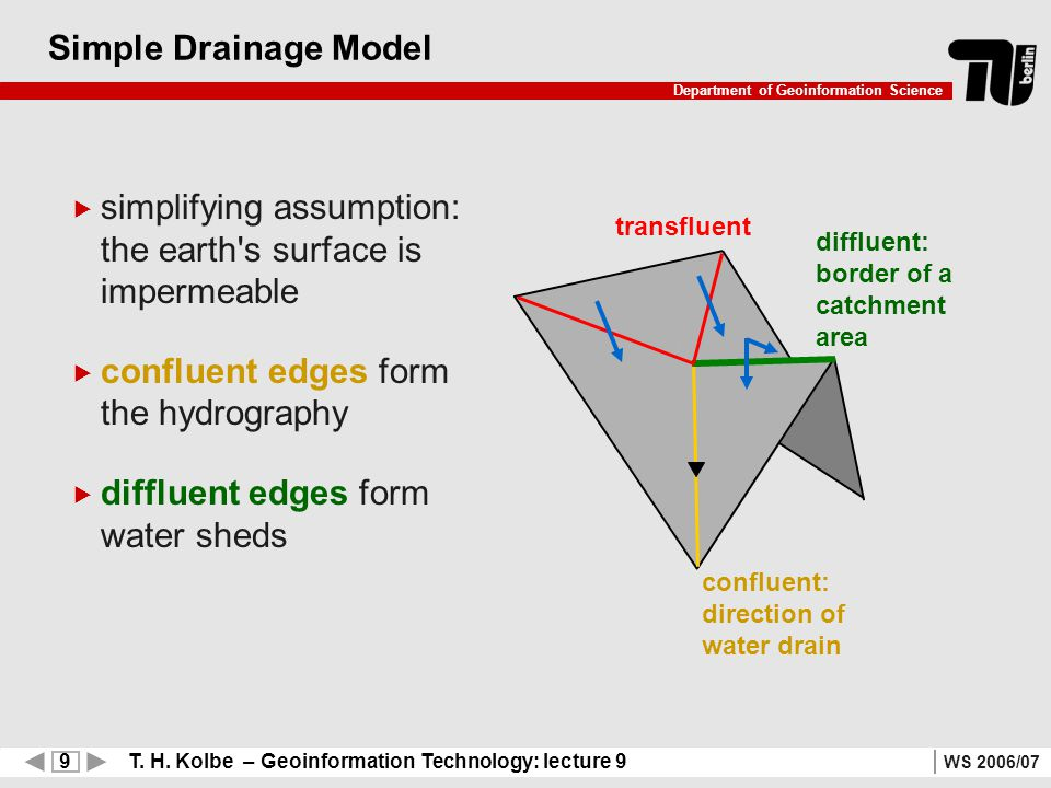 9 T. H. Kolbe – Geoinformation Technology: lecture 9 Department of Geoinformation Science WS 2006/07 Simple Drainage Model simplifying assumption: the