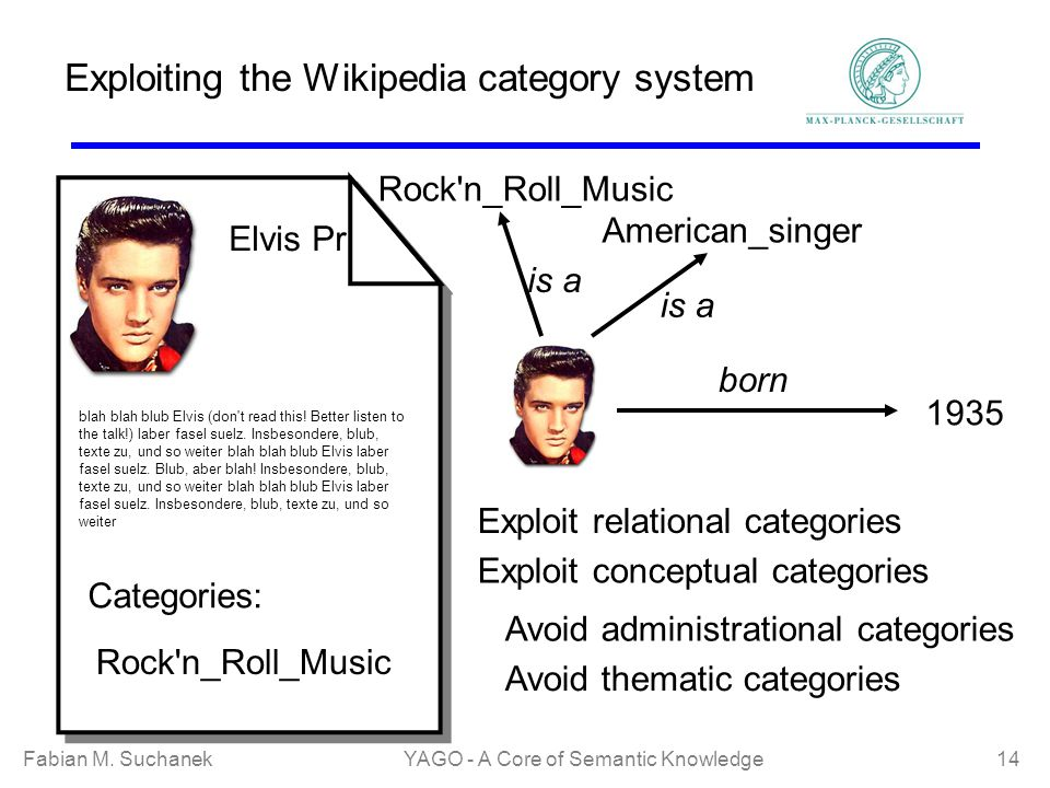 Fabian M. SuchanekYAGO - A Core of Semantic Knowledge 14 Exploiting the Wikipedia category system Elvis Pr blah blah blub Elvis (don't read this! Bett