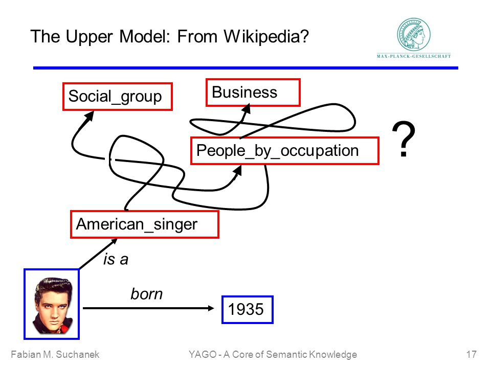 Fabian M. SuchanekYAGO - A Core of Semantic Knowledge 17 The Upper Model: From Wikipedia? 1935 born American_singer is a People_by_occupation Business