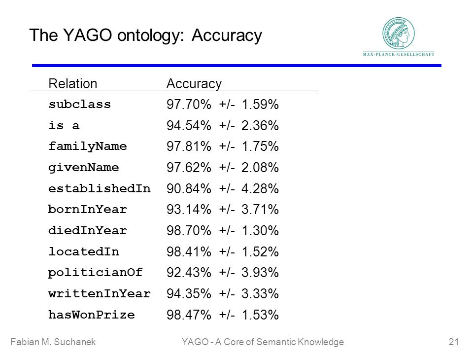 Fabian M. SuchanekYAGO - A Core of Semantic Knowledge 21 The YAGO ontology: Accuracy RelationAccuracy subclass 97.70% +/- 1.59% is a 94.54% +/- 2.36%