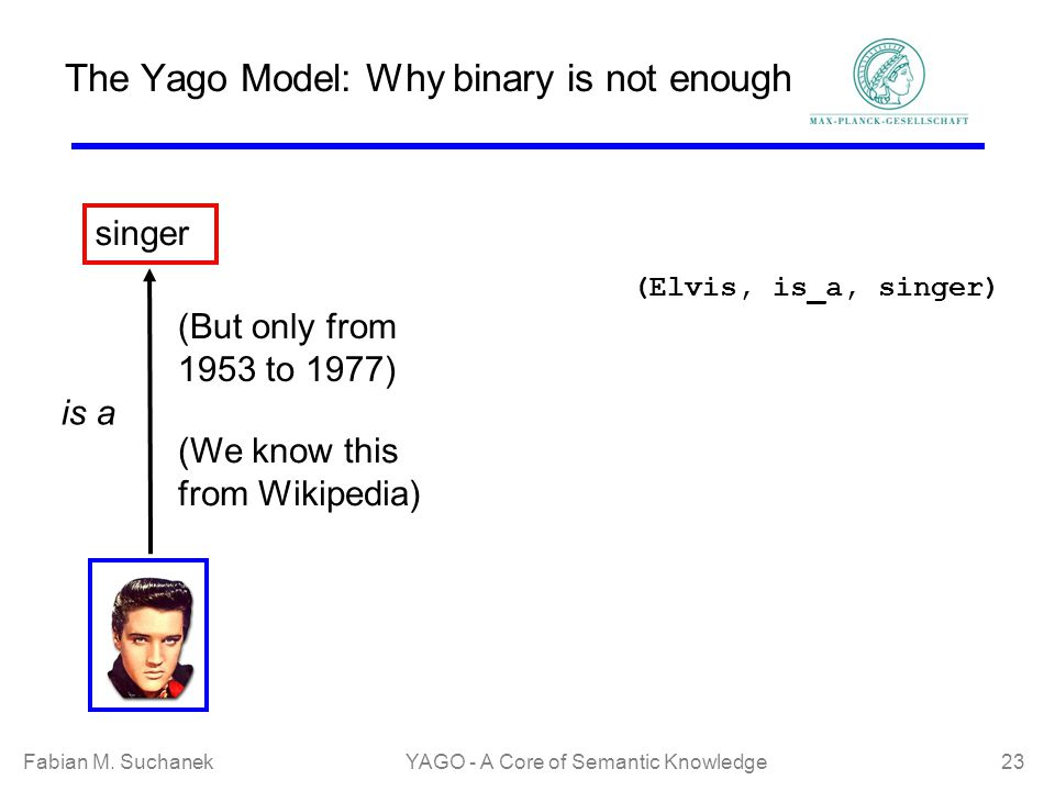 Fabian M. SuchanekYAGO - A Core of Semantic Knowledge 23 The Yago Model: Why binary is not enough singer is a (But only from 1953 to 1977) (We know th