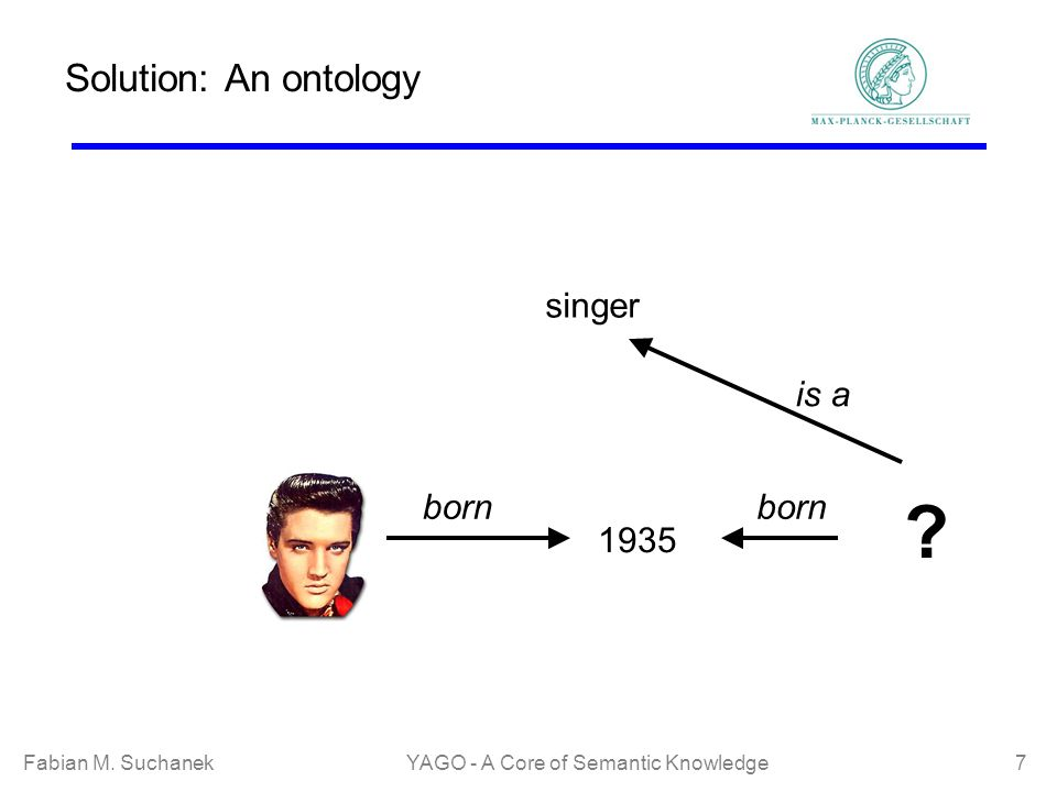 Fabian M. SuchanekYAGO - A Core of Semantic Knowledge 7 Solution: An ontology born 1935 ? born is a singer