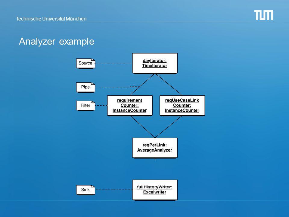 Technische Universität München Analyzer example