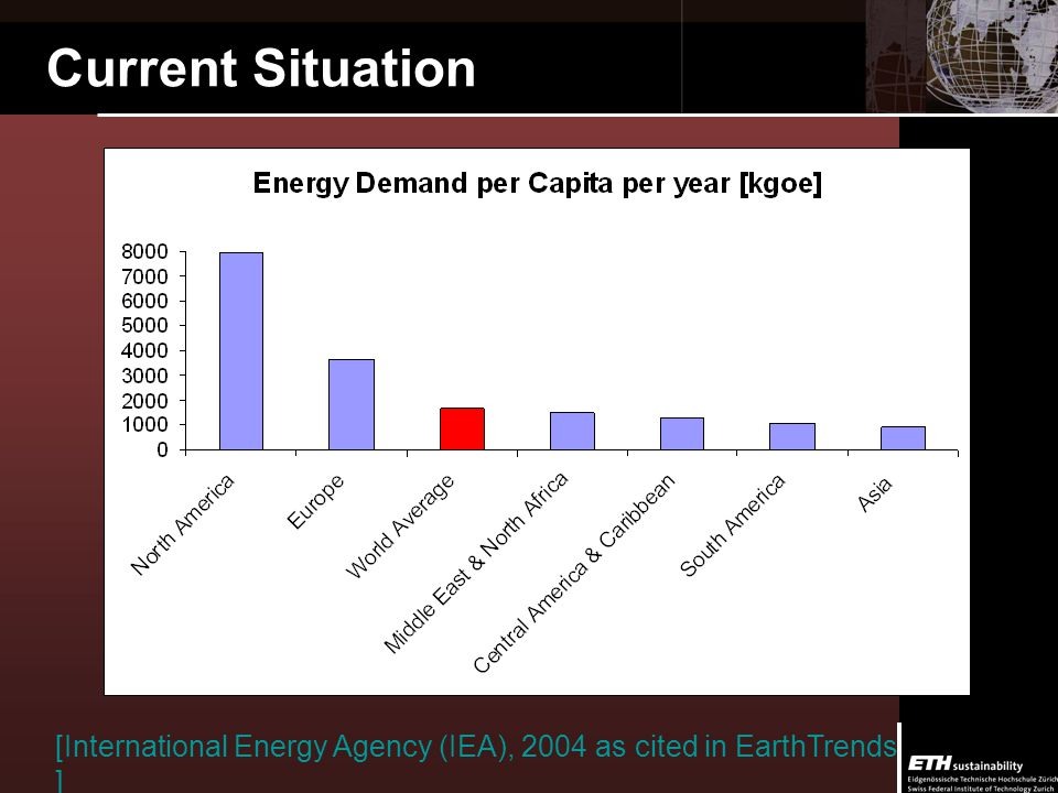 Current Development Situation [International Energy Agency (IEA), 2004 as cited in EarthTrends ]