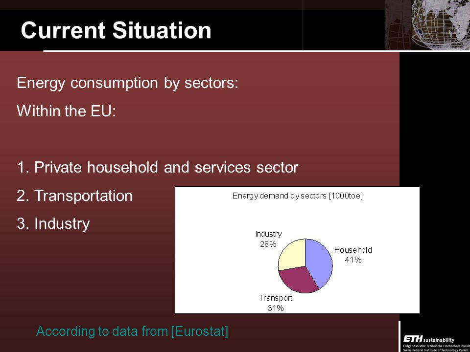 Current Situation Energy consumption by sectors: Within the EU: 1.Private household and services sector 2.Transportation 3.Industry According to data from [Eurostat]
