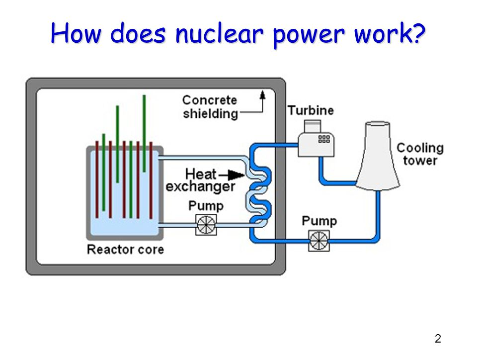 2 How does nuclear power work