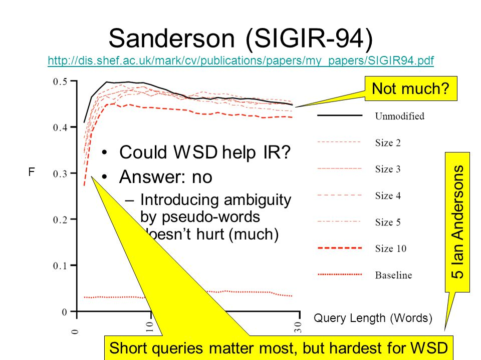 Sanderson (SIGIR-94) http://dis.shef.ac.uk/mark/cv/publications/papers/my_papers/SIGIR94.pdf http://dis.shef.ac.uk/mark/cv/publications/papers/my_papers/SIGIR94.pdf Not much.