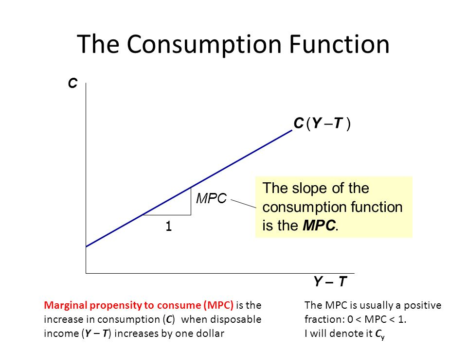 The Consumption Function C Y – T C (Y –T ) 1 MPC The slope of the consumption function is the MPC. Marginal propensity to consume (MPC) is the increas