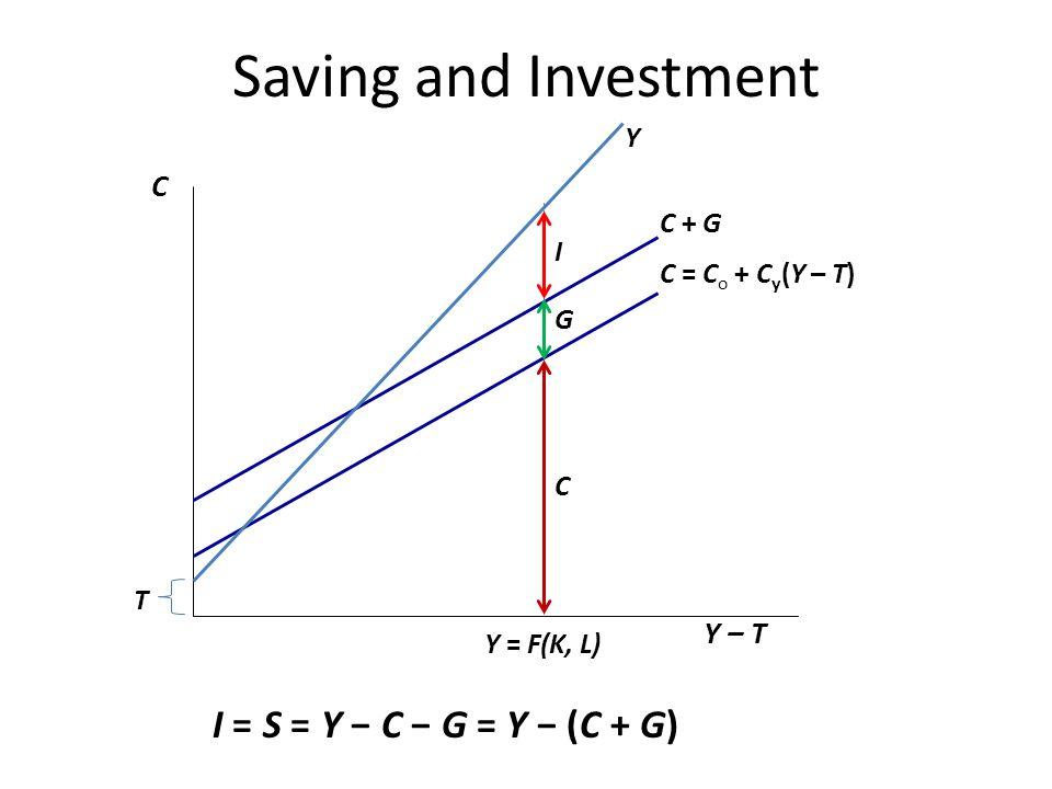 Saving and Investment C Y – T C = C o + C y (Y – T) C + G Y I Y = F(K, L) I = S = Y C G = Y (C + G) T G C