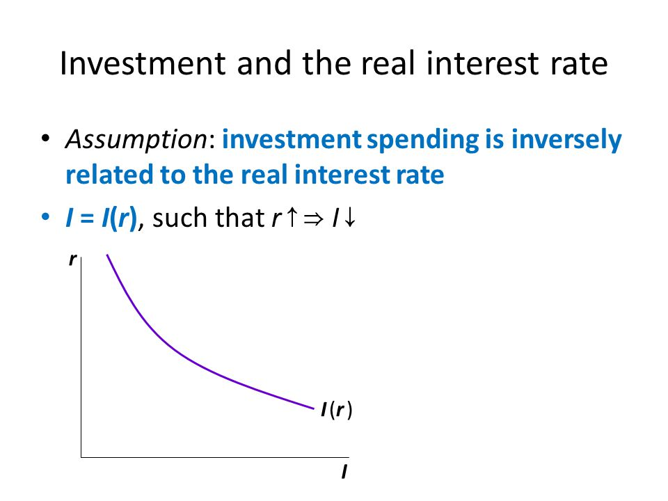 Investment and the real interest rate Assumption: investment spending is inversely related to the real interest rate I = I(r), such that r I r I I (r