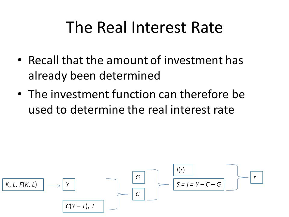 The Real Interest Rate Recall that the amount of investment has already been determined The investment function can therefore be used to determine the