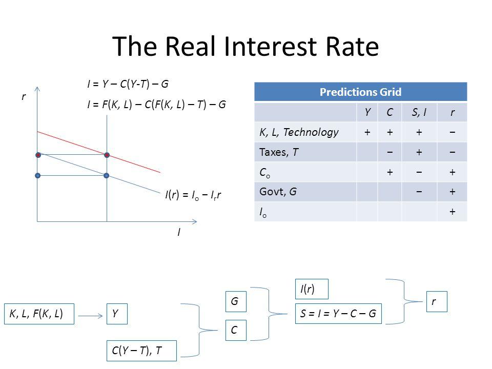 I r I(r) = I o I r r I = Y – C(Y-T) – G I = F(K, L) – C(F(K, L) – T) – G Predictions Grid YCS, Ir K, L, Technology+++ Taxes, T+ CoCo ++ Govt, G+ IoIo