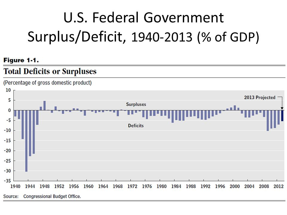 U.S. Federal Government Surplus/Deficit, 1940-2013 (% of GDP)
