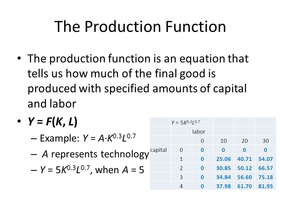 The Production Function The production function is an equation that tells us how much of the final good is produced with specified amounts of capital